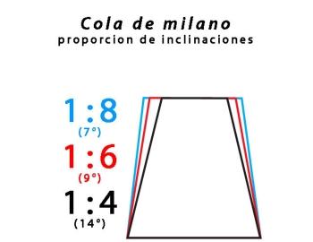 05N61.04-1:6 Marcador cola de milano Veritas 05N61.04-2.